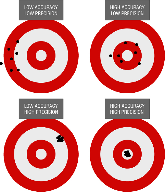 Illustrating the Difference Between Accuracy and Precision