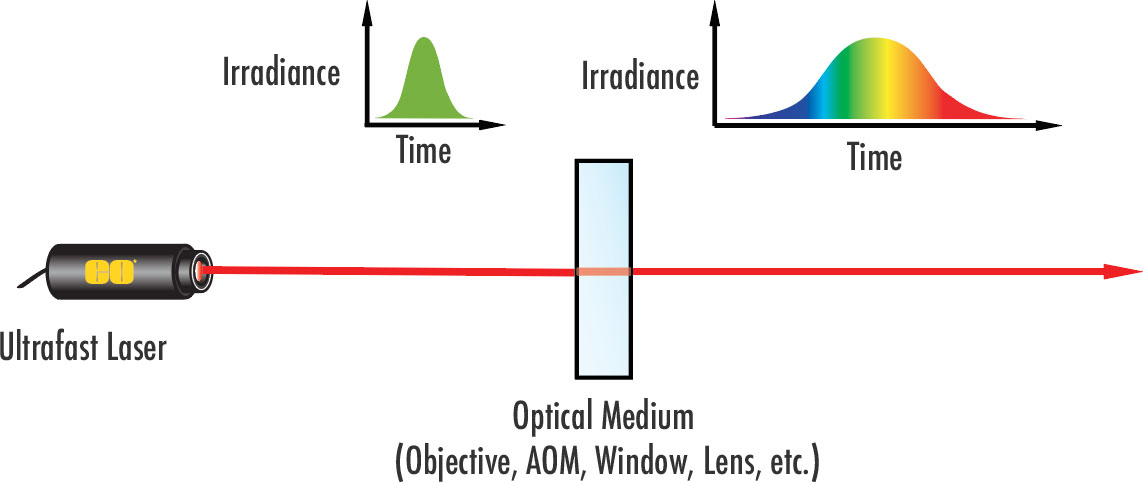 Dispersion leads to the broadening of ultrafast laser pulses. AOM stands for acousto-optic modulator, which is a component that allows lasers to emit a pulsed output