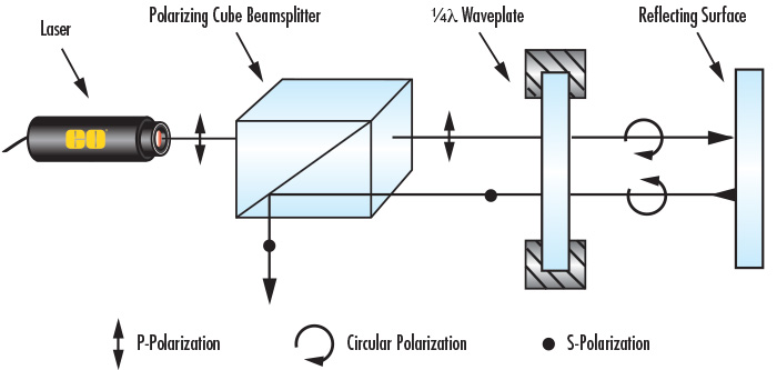 An Optical Isolator Can be Built Using a Polarizing Cube Beamsplitter and λ/4 Waveplate