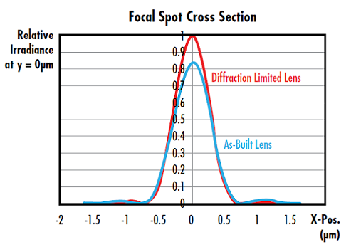 Figure 1: Irradiance cross section plot of the focal spot from a 25mm diameter f/2 aspheric lens at 588nm. The Strehl Ratio of the as-built lens is 0.826, meeting the diffraction-limited criterion