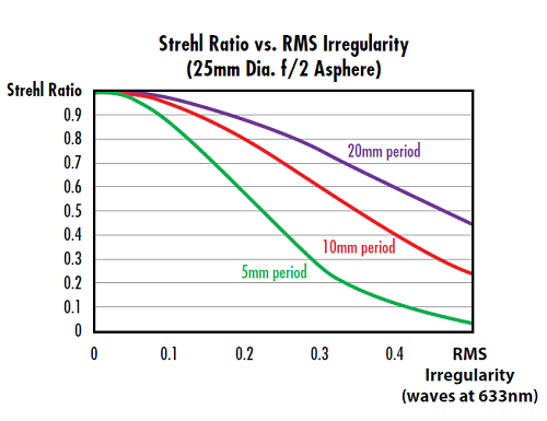 Figure 3: For a particular RMS surface irregularity, the more cosine periods over the aperture of the asphere, the lower the Strehl Ratio